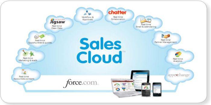 Salesforce apk mod