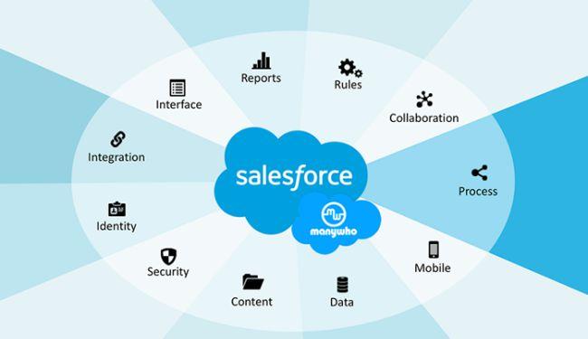 Salesforce apk download
